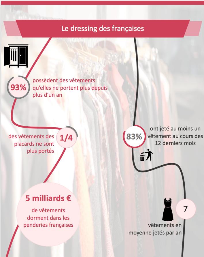La mode d'occasion s'invite dans le dressing des Françaises